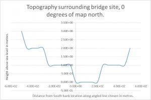 Battersea Bridge Topography 0 degrees