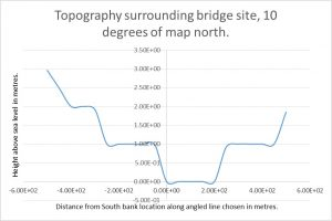 Battersea Bridge Topography 10 degrees
