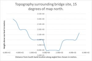 Battersea Bridge Topography 15 degrees