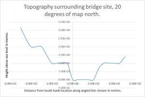 Battersea Bridge Topography 20 degrees