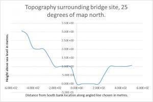 Battersea Bridge Topography 25 degrees
