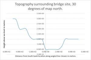 Battersea Bridge Topography 30 degrees