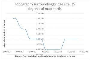 Battersea Bridge Topography 35 degrees