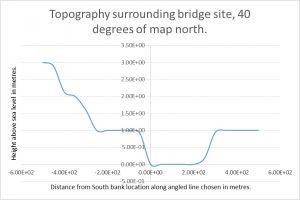 Battersea Bridge Topography 40 degrees