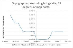 Battersea Bridge Topography 45 degrees