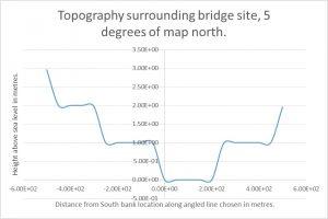 Battersea Bridge Topography 5 degrees